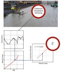 混凝土成熟度的溫度監控